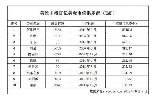 赴美上市中国科技公司市值10强榜单发布 最短上市不足1年