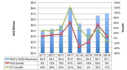 DSCC:SDC的OLED工厂利用率改善