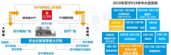 618清点:京东秀科技 苏宁、天猫玩双线融合