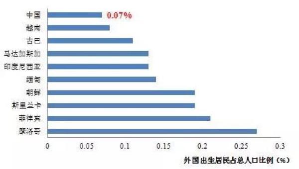 中国移民外国人口排名_...查称2200万中国人欲移民美国 居全球之首
