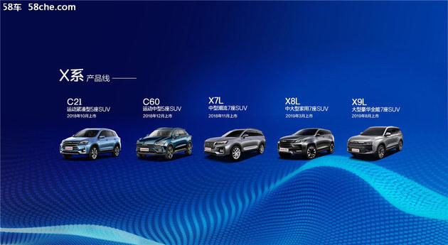 北汽幻速欲推31款新车 C60亮相重庆车展