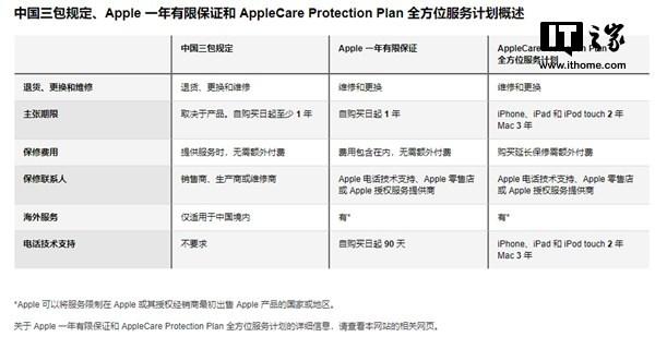 苹果偷偷修改保修条款,iPhone可享全球联保