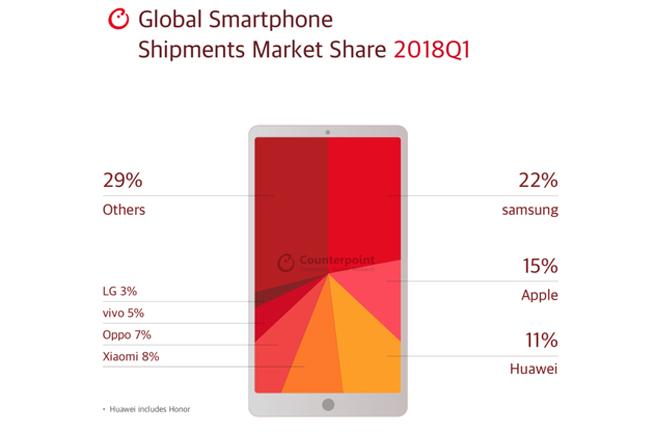 2018年Q1全球手机份额榜单:三星依然称霸 但在亚洲已快出前三