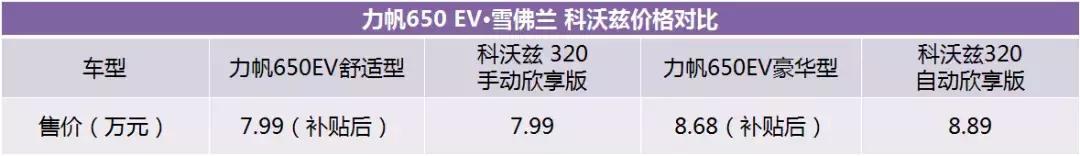力帆650EV,让价格和续航不再成为你拒绝纯电动汽车的理由