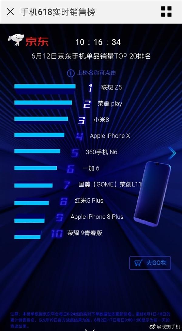 1299元!联想Z5首发开卖15分钟售罄:夺京东手机单品销量冠军