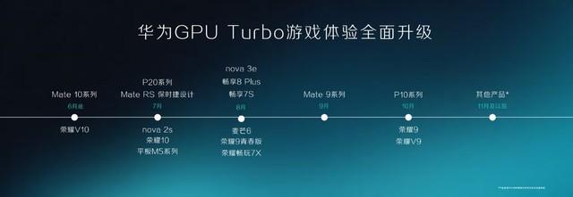 手机竟然自己进化 Mate10 系列成首批搭载GPU Turbo华为手机