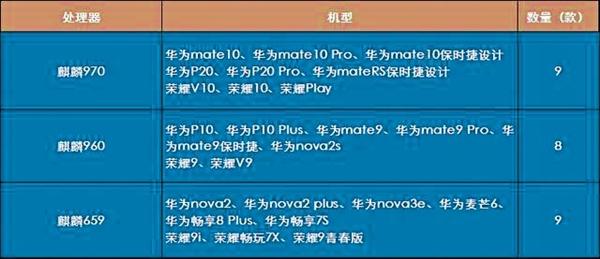 华为宣布GPU Turbo升级时间表:Mate 10本月抢鲜