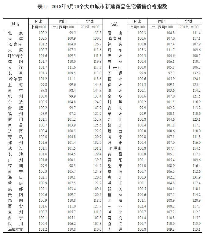 5月份70城房价数据出招生代理怎么赚钱炉:济青新房房价涨幅增大