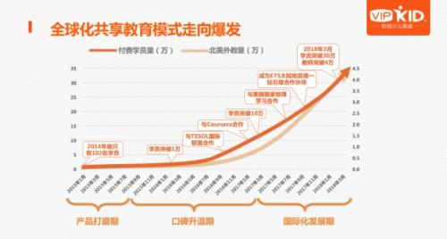 VIPKID学员数量与外教数量的增长曲线图