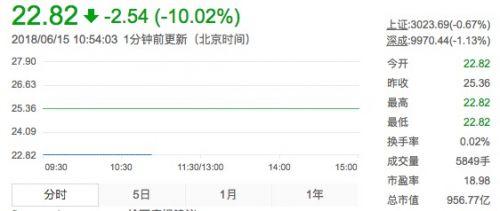 中兴通讯A股连续三天跌停 跌幅为10.02%
