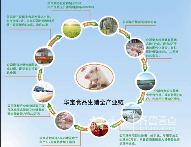 山东华宝猪肉产品实现全产业链溯源