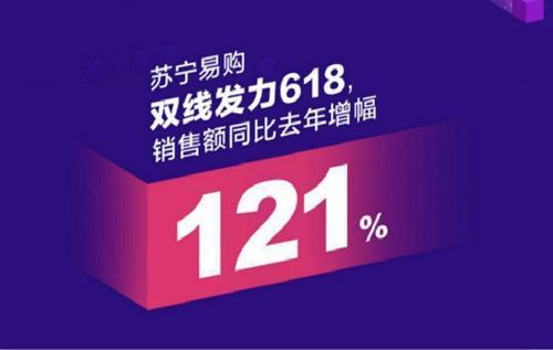 同比增长121% 618苏宁易购家电、超市大爆发
