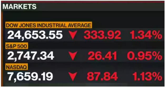 """全球股民的""""世界悲"""":欧美暴跌,特朗普做法"""