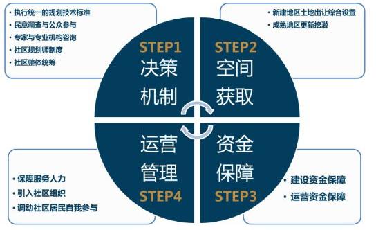 济南发布15分钟社区生活圈规划,将发挥社区规划效用