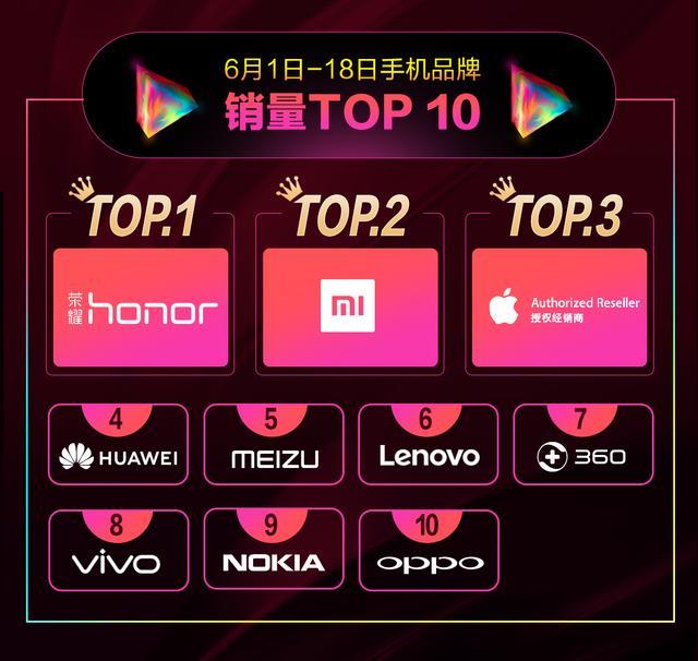 京东手机618总战报:荣耀登顶累计销量榜,小米拿下当日销额冠军