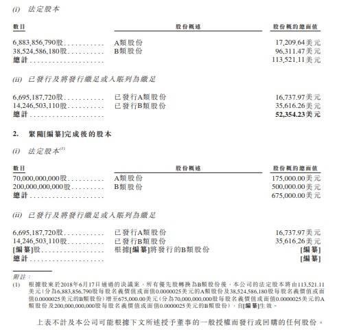 小米更新招股书 股本总面值67.5万美元