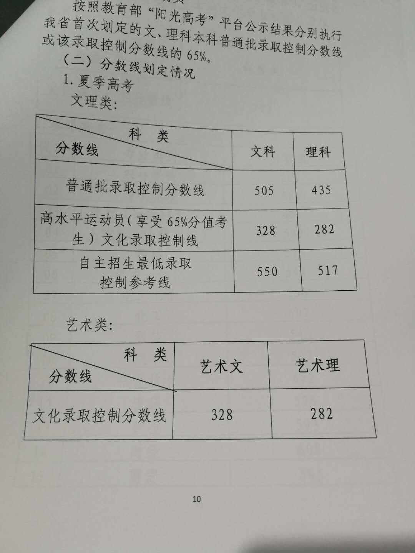 图片来自:山东省教育厅官方微信