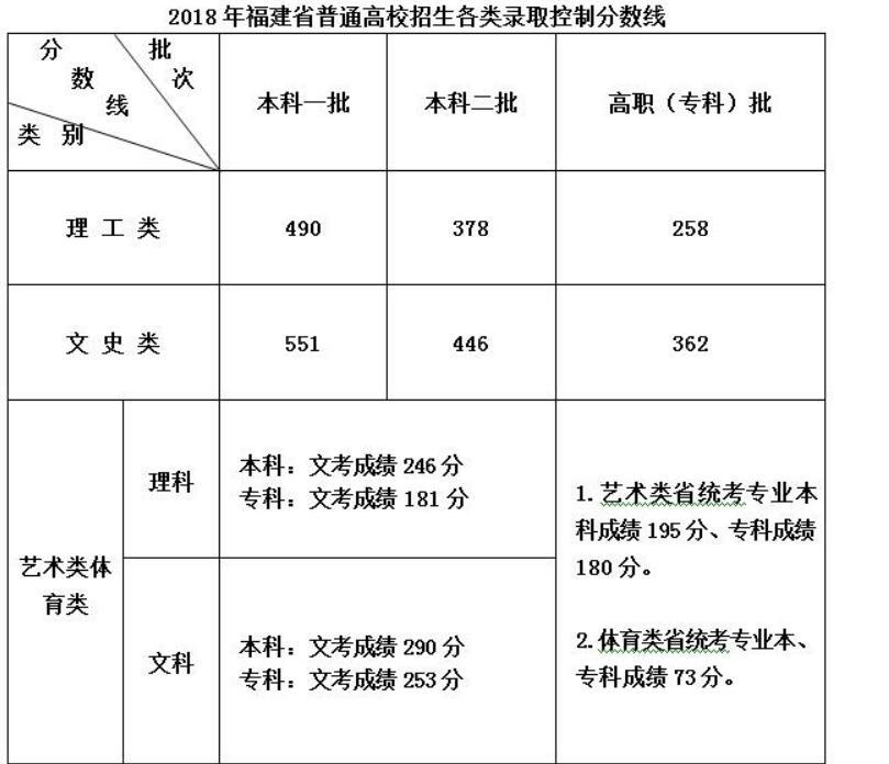 福建高考分数线:文科一本551分 理科一本490分