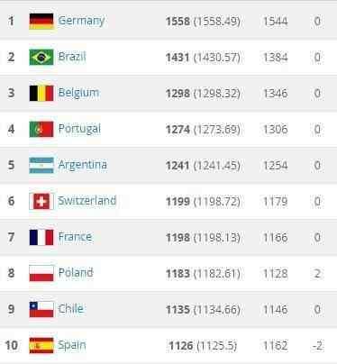 世界杯首支出局的欧洲队诞生! 他们排名超过西班牙, 却成最弱种子