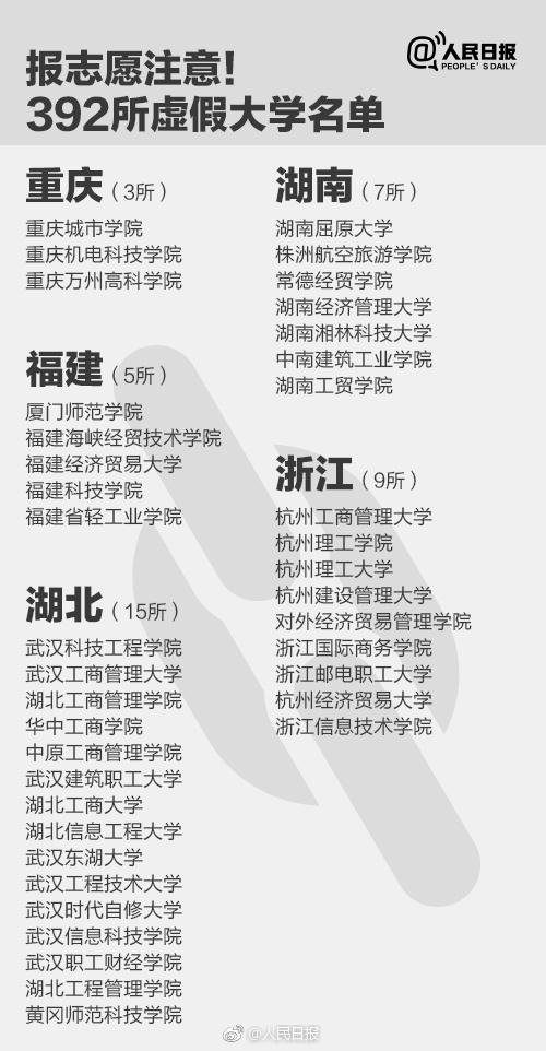 """92所野鸡大学中文目录,报考志愿时谨防被骗(收藏)"""""""