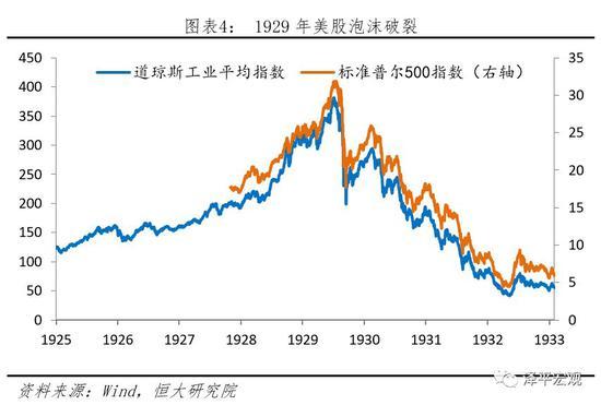 美国股市泡沫破裂
