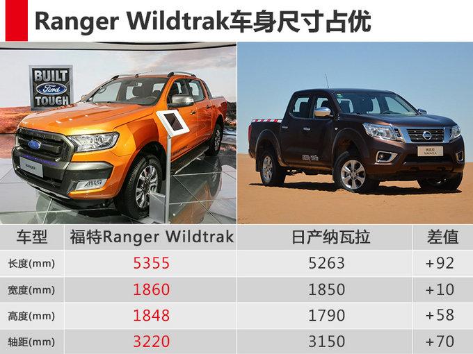 福特Ranger高端皮卡开卖 配四驱系统-售30.58万-图1