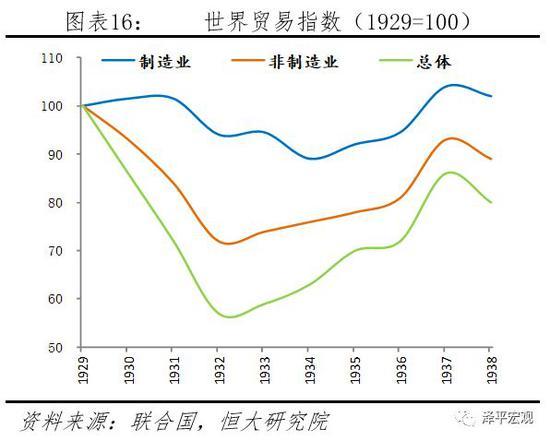 世界贸易指数