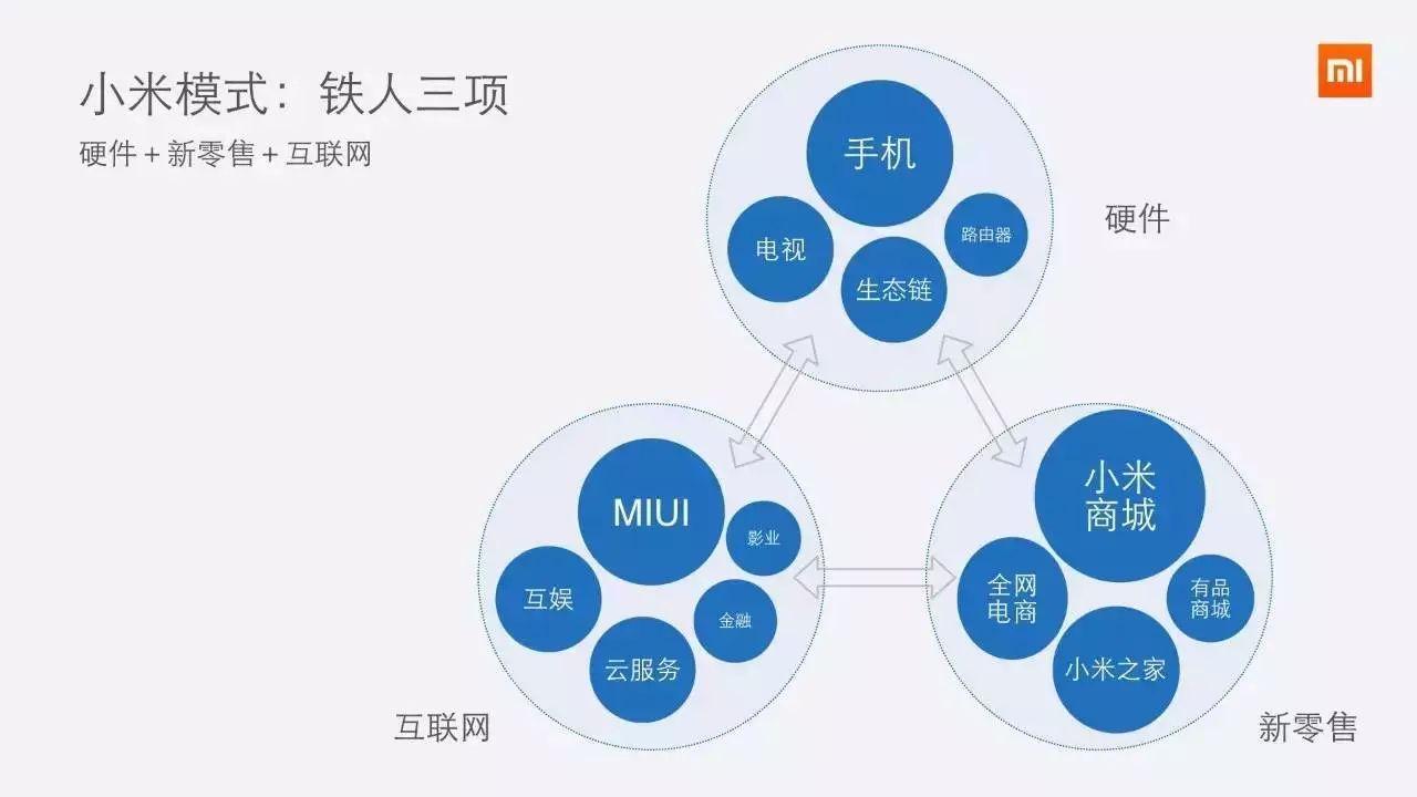 我们认为是的, 小米是一家以商业模式创新制胜的公司.图片