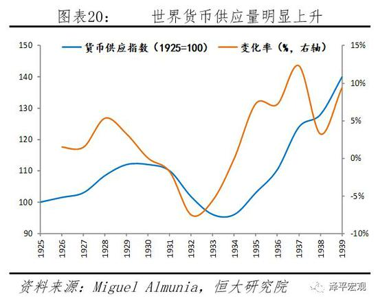 各国竞相贬值,国际收支调节机制发生转变