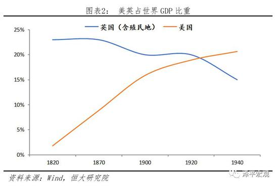 一战后霸权势力迭代,欧洲经济逐步下滑