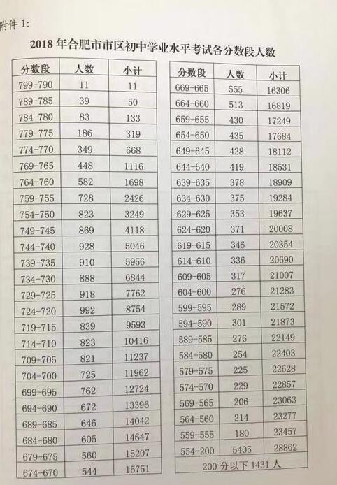 合肥市区普通高中最低公布分数线录取:607分高中带阅读回家女友