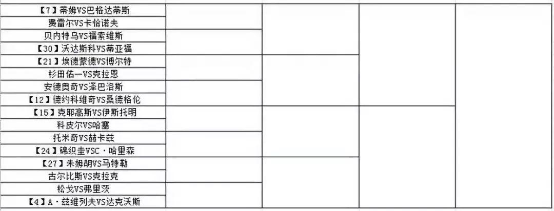 2018温网签表出炉:四巨头均遇考验 金花首轮德比