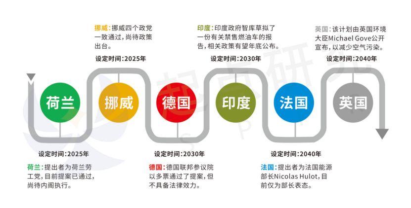 【胜宏科技冠名】不止限购,更有禁售!新能源汽车发展再提速