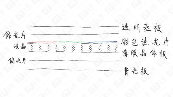 偏光片原理跟彩色滤光片的区别_动物简笔画彩色