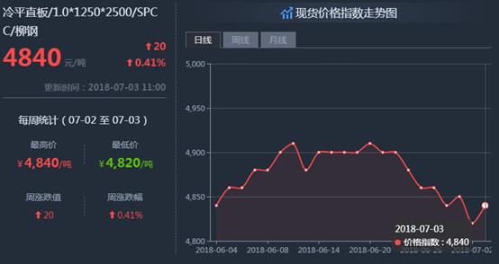 钢铁世界网提醒您:7月3日钢材价格走势图片