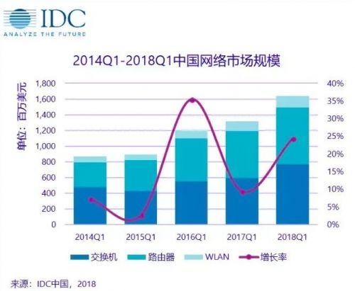 IDC:一季度中国网络市场规模为16.4亿美元 同比增长24.3%
