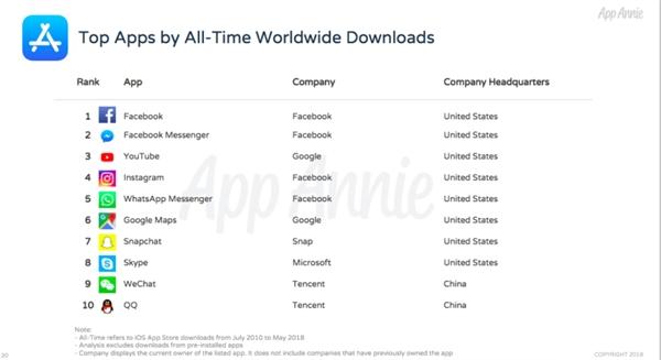 苹果App Store历史总榜:FB下载量第一、腾讯收入最高