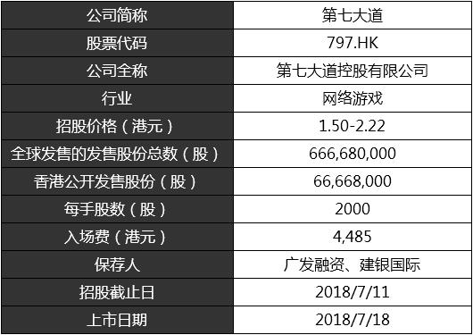 新股速递︱第七大道(00797),精品游戏研运商