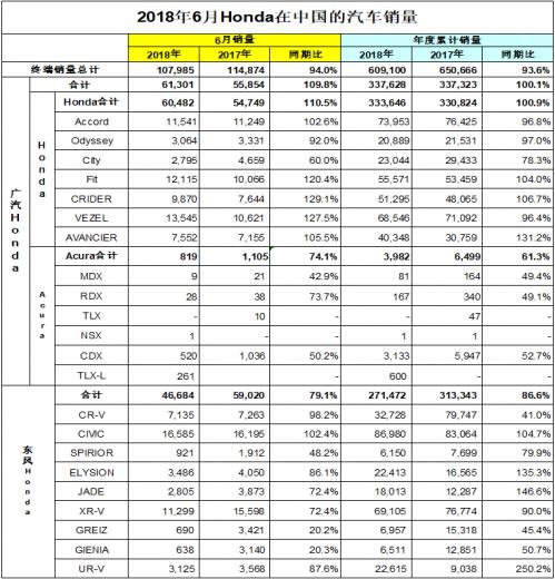 本田公布6月中国汽车销量数据 东风本田拖了后腿