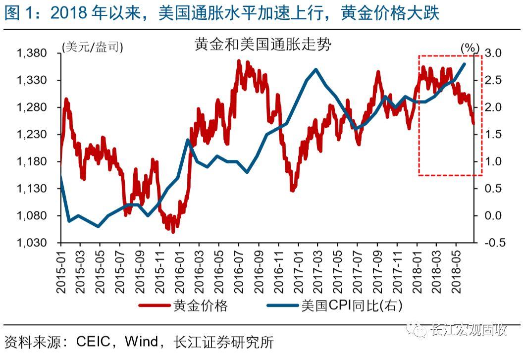 长江宏观·赵伟 | 为何通胀上升,黄金暴跌?