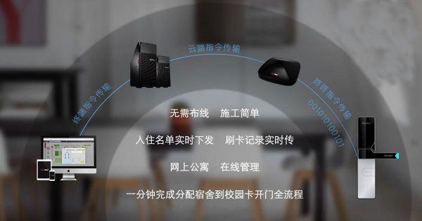 咚咚智能:高校无线智能门锁,新蓝海下的突围