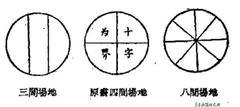 ▲三种蹴鞠场地图