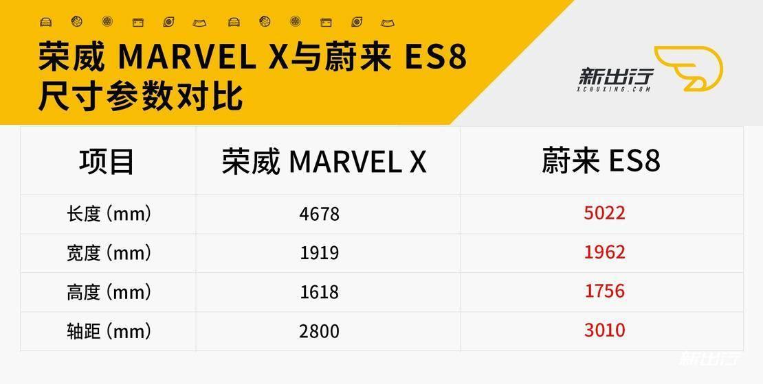 荣威marvel-x与蔚来es8尺寸对比.jpg