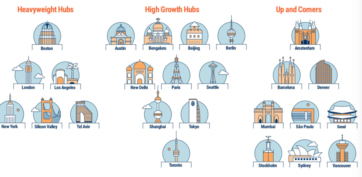 CB Insights评选全球25大科技中心,为何没有深圳和