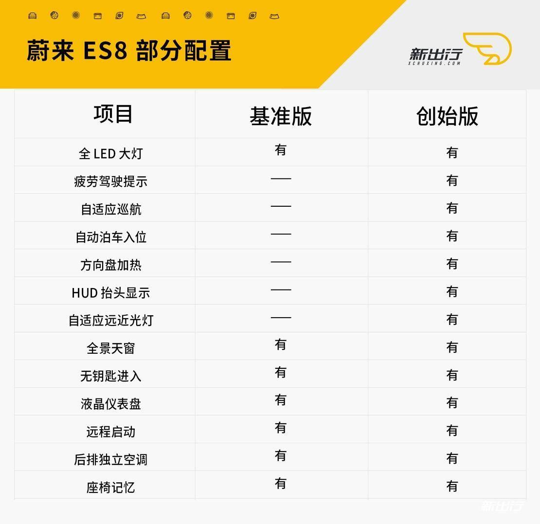 蔚来ES8部分配置.jpg