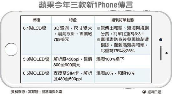 富士康全面拿下新iPhone订单 纬创出局