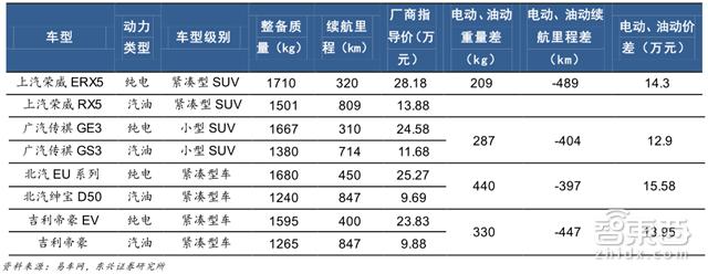 深度:锂电池中国即将突破日韩!低毛利暗藏风