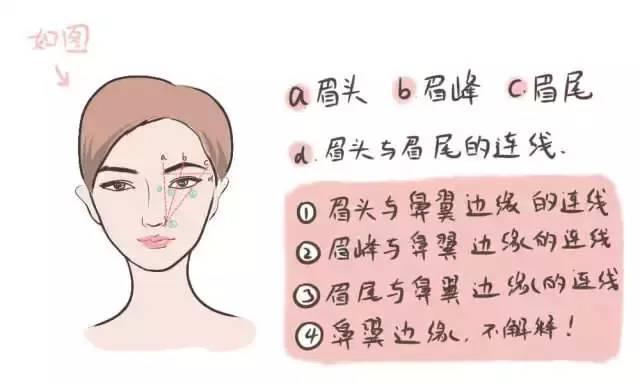 手残党福利——眉毛画法史上最详攻略
