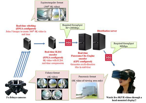 传输速度200Mbps!首款5G+8K VR眼镜