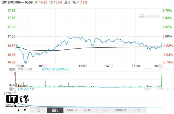 小米上市首日收盘价16.76港元:较发行价下跌1.4%